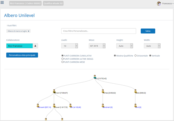 Collapsable Unilevel Tree in Multilevel Marketing